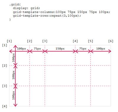 Beispiel für einen CSS Grid Layout